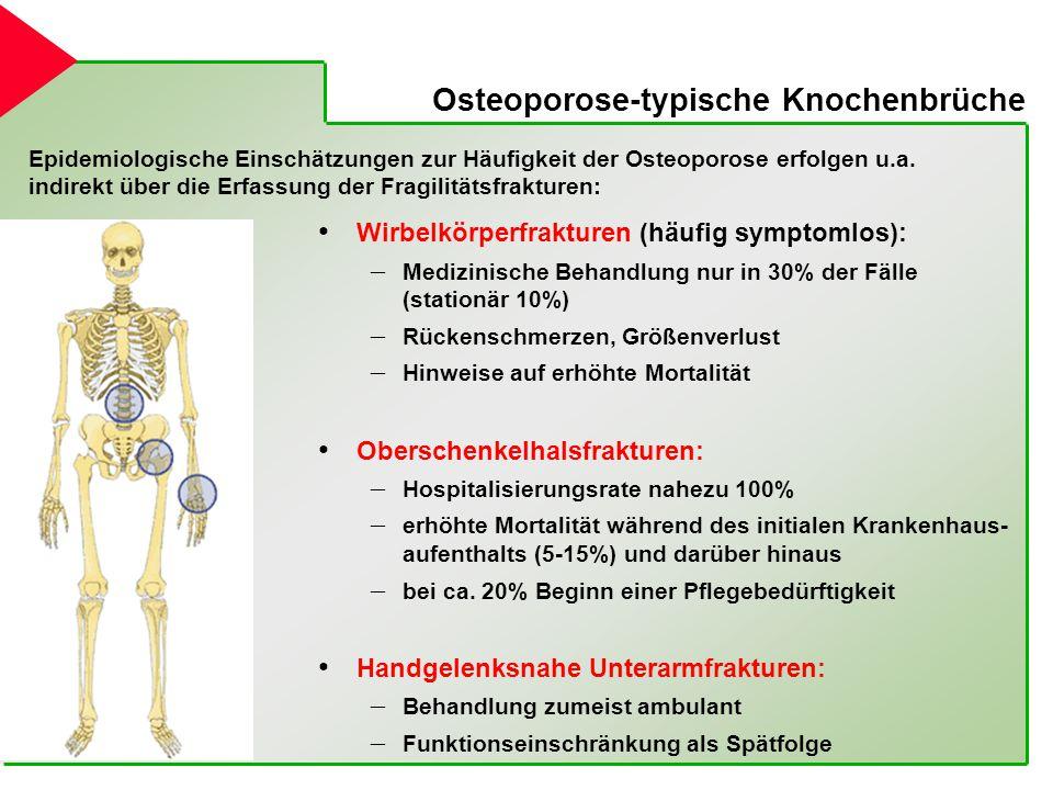 Osteoporose-typische Knochenbrüche Wirbelkörperfrakturen (häufig symptomlos): – Medizinische Behandlung nur in 30% der Fälle (stationär 10%) – Rückens