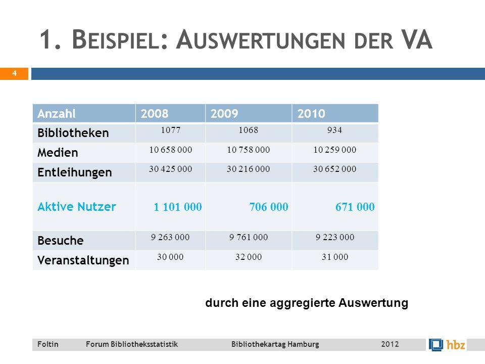 Foltin Forum Bibliotheksstatistik Bibliothekartag Hamburg K URZER F AHRPLAN  Unplausible Daten – Stecknadeln im Heuhaufen finden  3 Beispiele aus der Praxis  Prüfroutinen in der DBS: Stammdaten 15 2012