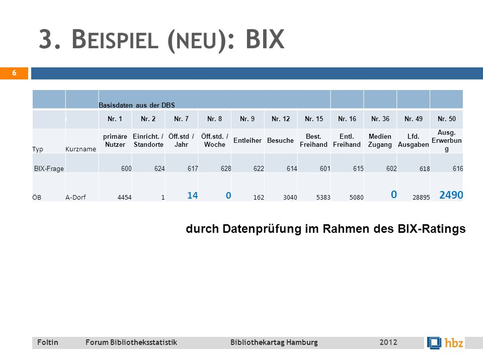 Foltin Forum Bibliotheksstatistik Bibliothekartag Hamburg K URZER F AHRPLAN  Unplausible Daten – Stecknadeln im Heuhaufen finden  3 Beispiele aus der Praxis  Prüfroutinen in der DBS 7 2012