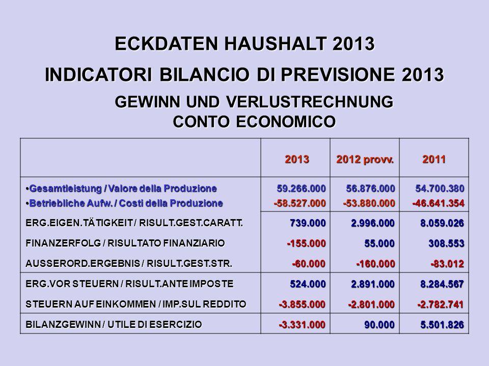 ECKDATEN HAUSHALT 2013 INDICATORI BILANCIO DI PREVISIONE 2013 GEWINN UND VERLUSTRECHNUNG CONTO ECONOMICO 2013 2013 2012 provv.