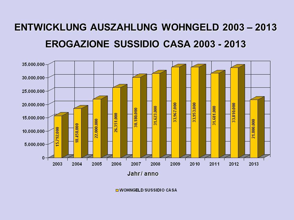 ENTWICKLUNG AUSZAHLUNG WOHNGELD 2003 – 2013 EROGAZIONE SUSSIDIO CASA 2003 - 2013 Jahr / anno