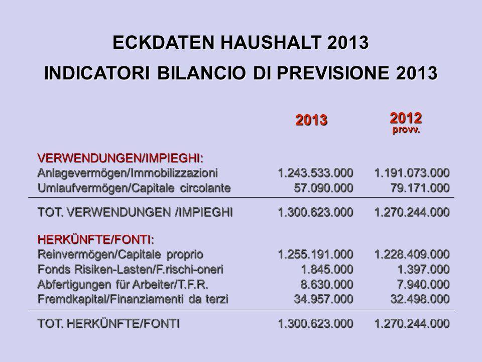 ECKDATEN HAUSHALT 2013 INDICATORI BILANCIO DI PREVISIONE 2013 2013 2012provv.