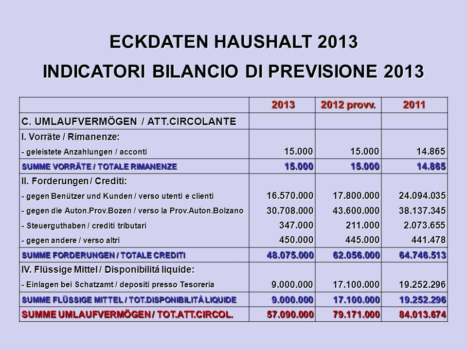 ECKDATEN HAUSHALT 2013 INDICATORI BILANCIO DI PREVISIONE 2013 2013 2013 2012 provv.