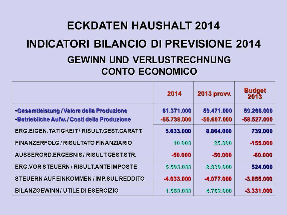 ECKDATEN HAUSHALT 2014 INDICATORI BILANCIO DI PREVISIONE 2014 GEWINN UND VERLUSTRECHNUNG CONTO ECONOMICO 2014 2014 2013 provv. Budget 2013 Gesamtleist
