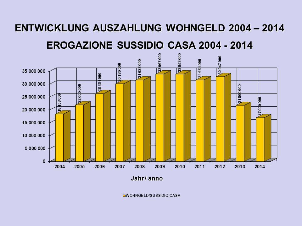 ENTWICKLUNG AUSZAHLUNG WOHNGELD 2004 – 2014 EROGAZIONE SUSSIDIO CASA 2004 - 2014 Jahr / anno