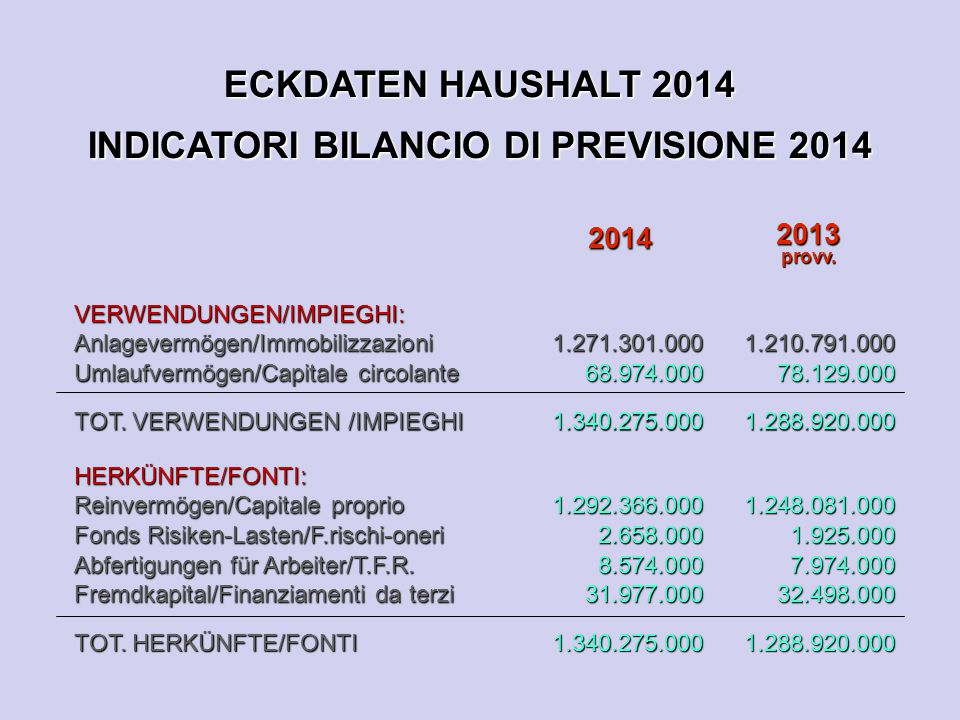 ECKDATEN HAUSHALT 2014 INDICATORI BILANCIO DI PREVISIONE 2014 2014 2013provv. VERWENDUNGEN/IMPIEGHI:Anlagevermögen/Immobilizzazioni Umlaufvermögen/Cap