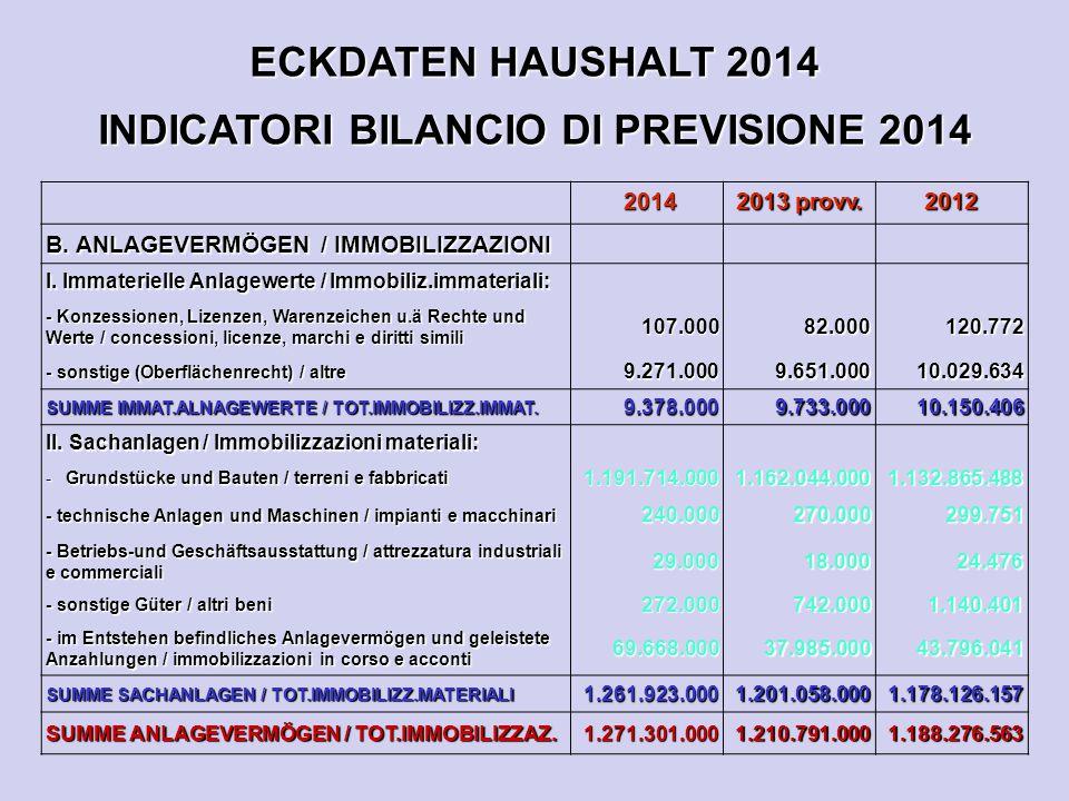 ECKDATEN HAUSHALT 2014 INDICATORI BILANCIO DI PREVISIONE 2014 2014 2014 2013 provv. 2012 B. ANLAGEVERMÖGEN / IMMOBILIZZAZIONI I. Immaterielle Anlagewe