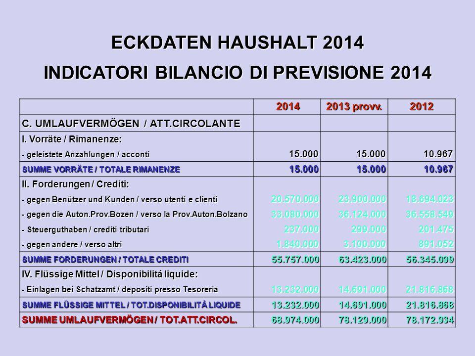 ECKDATEN HAUSHALT 2014 INDICATORI BILANCIO DI PREVISIONE 2014 2014 2014 2013 provv. 2012 C. UMLAUFVERMÖGEN / ATT.CIRCOLANTE I. Vorräte / Rimanenze: -