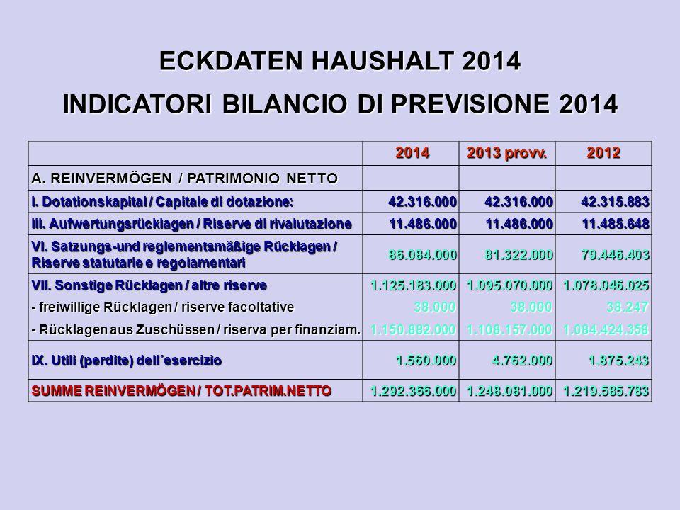 ECKDATEN HAUSHALT 2014 INDICATORI BILANCIO DI PREVISIONE 2014 2014 2014 2013 provv. 2012 A. REINVERMÖGEN / PATRIMONIO NETTO I. Dotationskapital / Capi