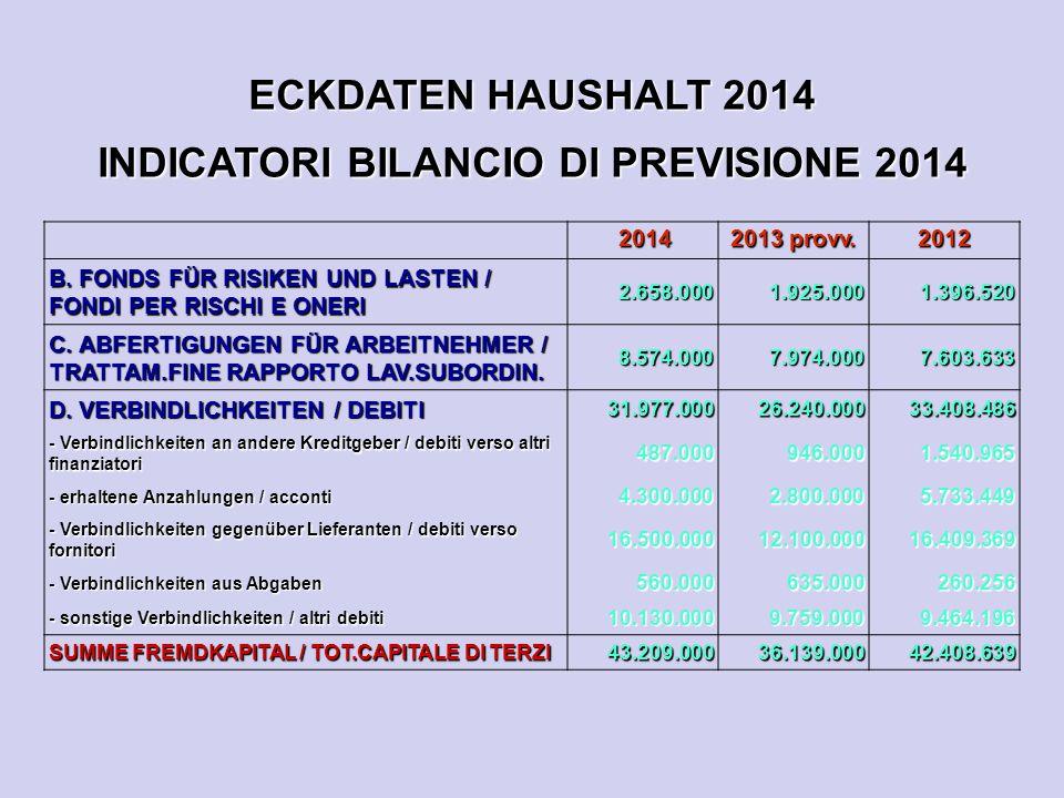 ECKDATEN HAUSHALT 2014 INDICATORI BILANCIO DI PREVISIONE 2014 2014 2014 2013 provv. 2012 B. FONDS FÜR RISIKEN UND LASTEN / FONDI PER RISCHI E ONERI 2.