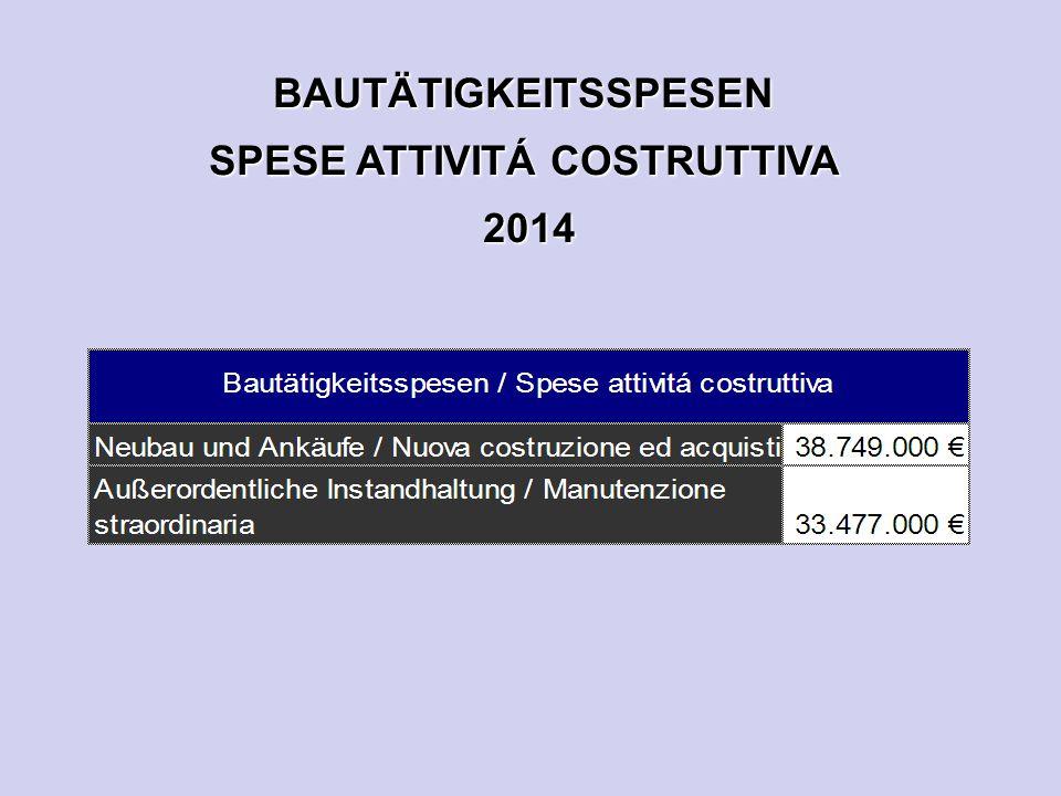 BAUTÄTIGKEITSSPESEN SPESE ATTIVITÁ COSTRUTTIVA 2014