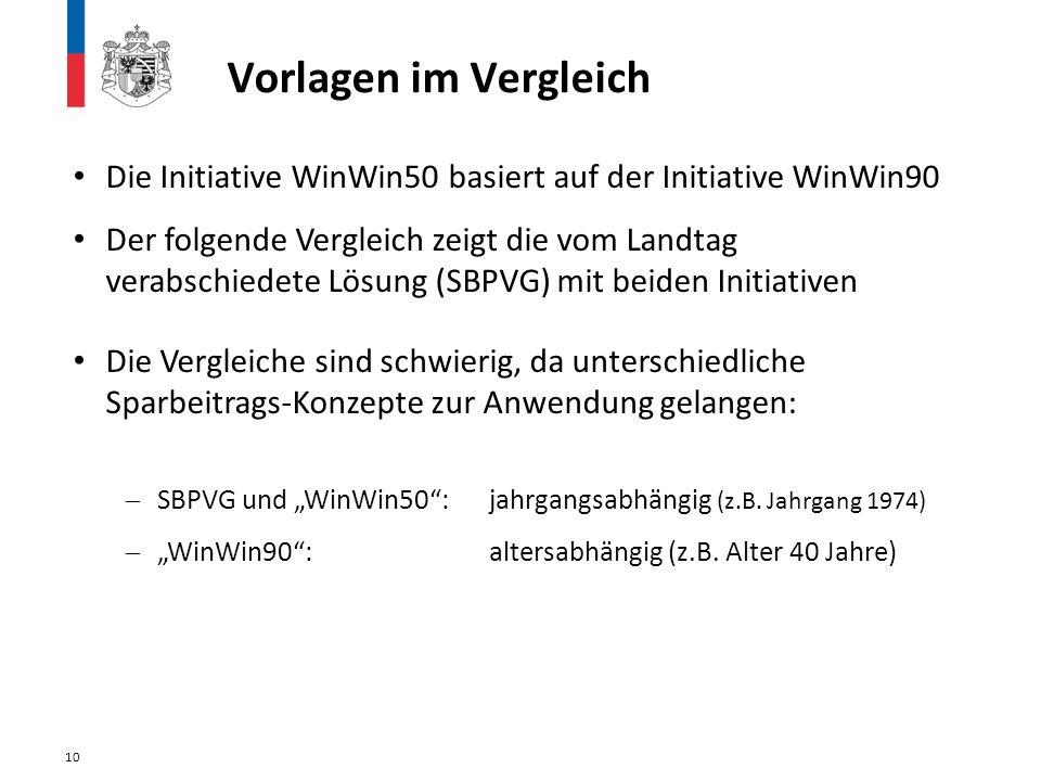 Vorlagen im Vergleich 10 Die Initiative WinWin50 basiert auf der Initiative WinWin90 Der folgende Vergleich zeigt die vom Landtag verabschiedete Lösun