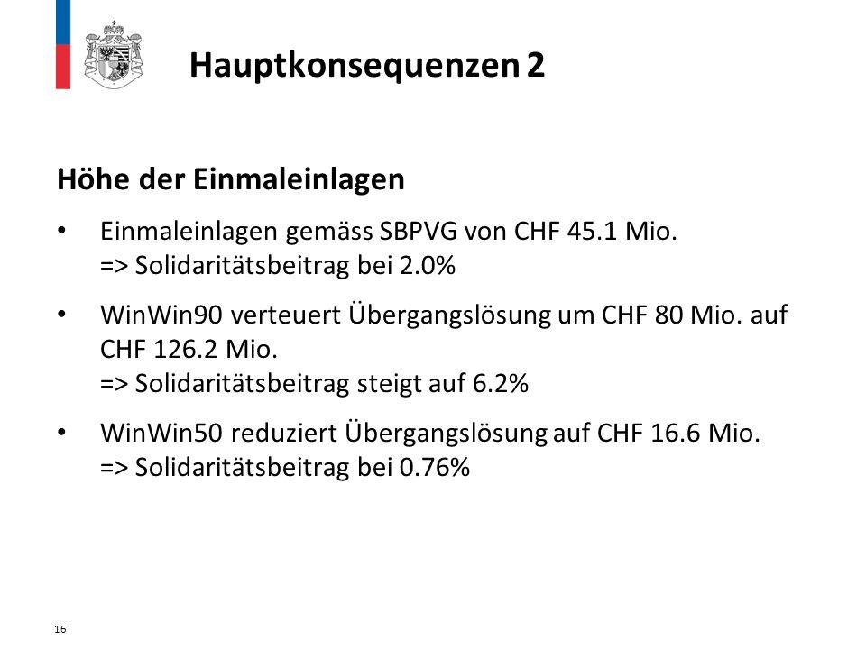 Höhe der Einmaleinlagen Einmaleinlagen gemäss SBPVG von CHF 45.1 Mio. => Solidaritätsbeitrag bei 2.0% WinWin90 verteuert Übergangslösung um CHF 80 Mio