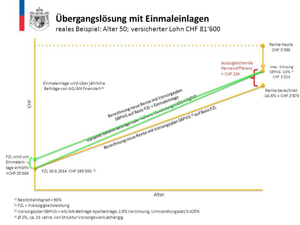 Rente heute CHF 3'360 FZL 30.6.2014 CHF 245'000 2) 2) FZL = Freizügigkeitsleistung Berechnung neue Rente mit Vorsorgeplan SBPVG 3) auf Basis FZL 3) Vo
