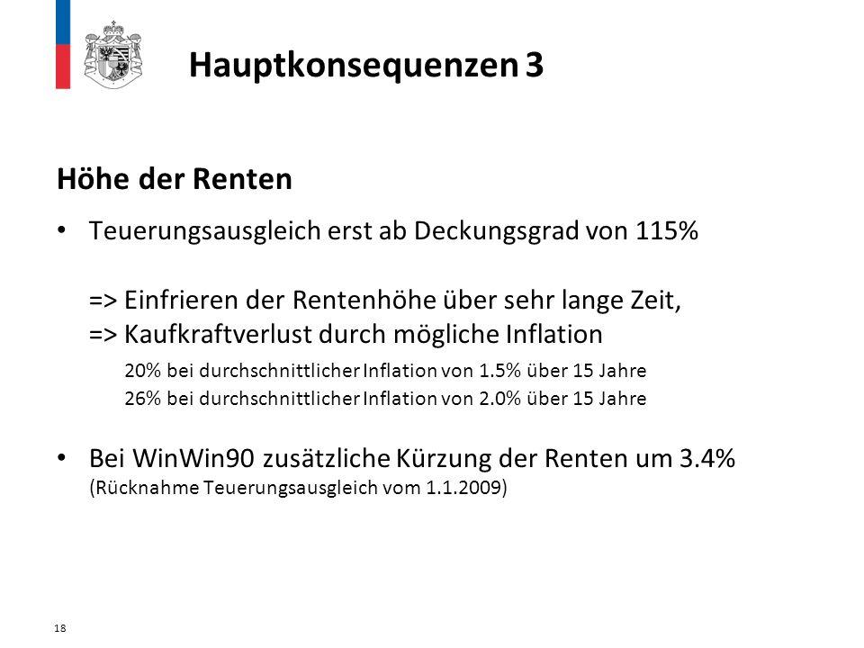 Höhe der Renten Teuerungsausgleich erst ab Deckungsgrad von 115% => Einfrieren der Rentenhöhe über sehr lange Zeit, => Kaufkraftverlust durch mögliche