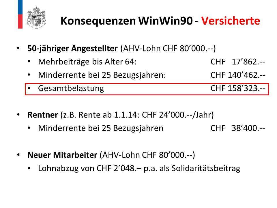 50-jähriger Angestellter (AHV-Lohn CHF 80'000.--) Mehrbeiträge bis Alter 64:CHF 17'862.-- Minderrente bei 25 Bezugsjahren:CHF 140'462.-- Gesamtbelastu