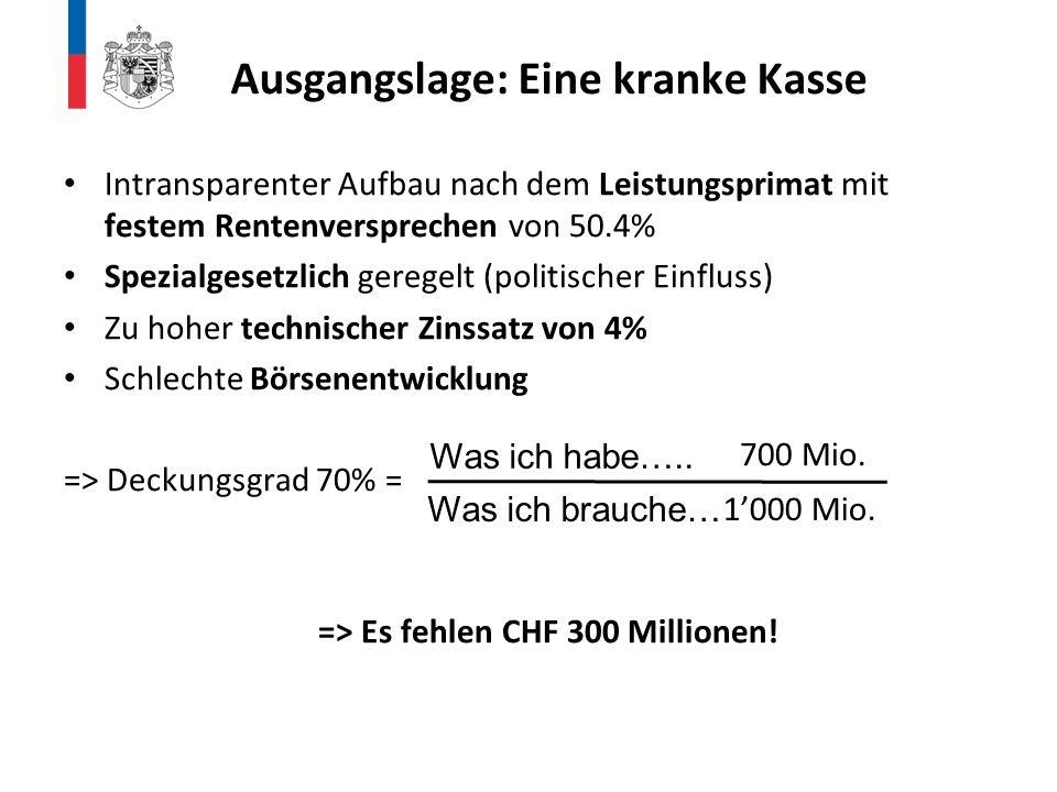 Deckungslücken bei Schweizer Kantonen (2013): St.GallenCHF 0.5 Mia.