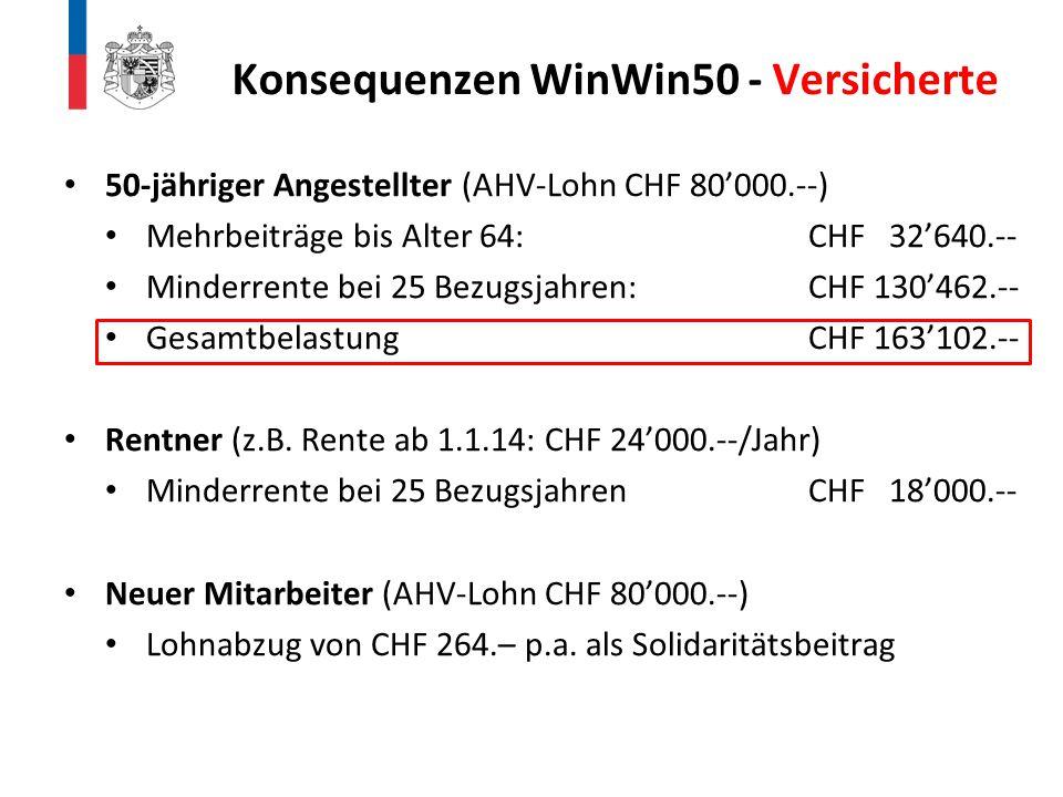 50-jähriger Angestellter (AHV-Lohn CHF 80'000.--) Mehrbeiträge bis Alter 64:CHF 32'640.-- Minderrente bei 25 Bezugsjahren:CHF 130'462.-- Gesamtbelastu