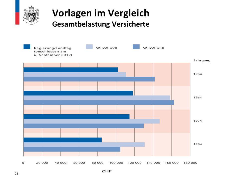 21 Vorlagen im Vergleich Gesamtbelastung Versicherte