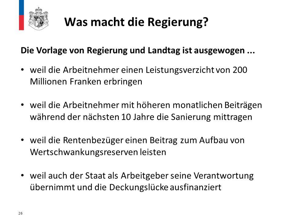 26 Die Vorlage von Regierung und Landtag ist ausgewogen... weil die Arbeitnehmer einen Leistungsverzicht von 200 Millionen Franken erbringen weil die
