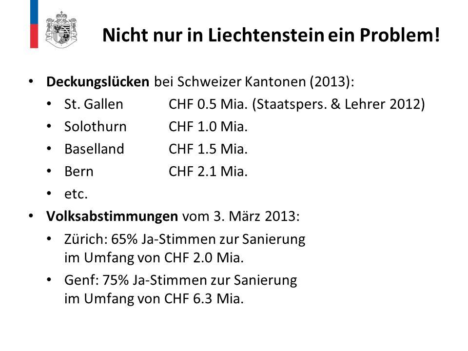 Deckungslücken bei Schweizer Kantonen (2013): St. GallenCHF 0.5 Mia. (Staatspers. & Lehrer 2012) SolothurnCHF 1.0 Mia. BasellandCHF 1.5 Mia. BernCHF 2