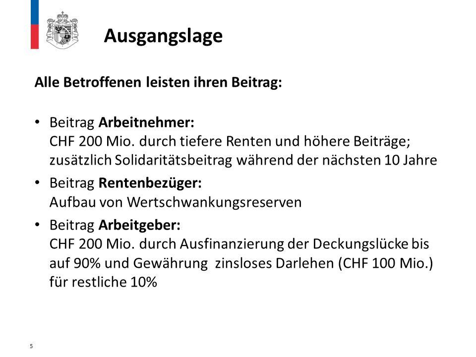 Beitrag Arbeitgeber (Staat & angeschlossene Betriebe): CHF 200 Mio.