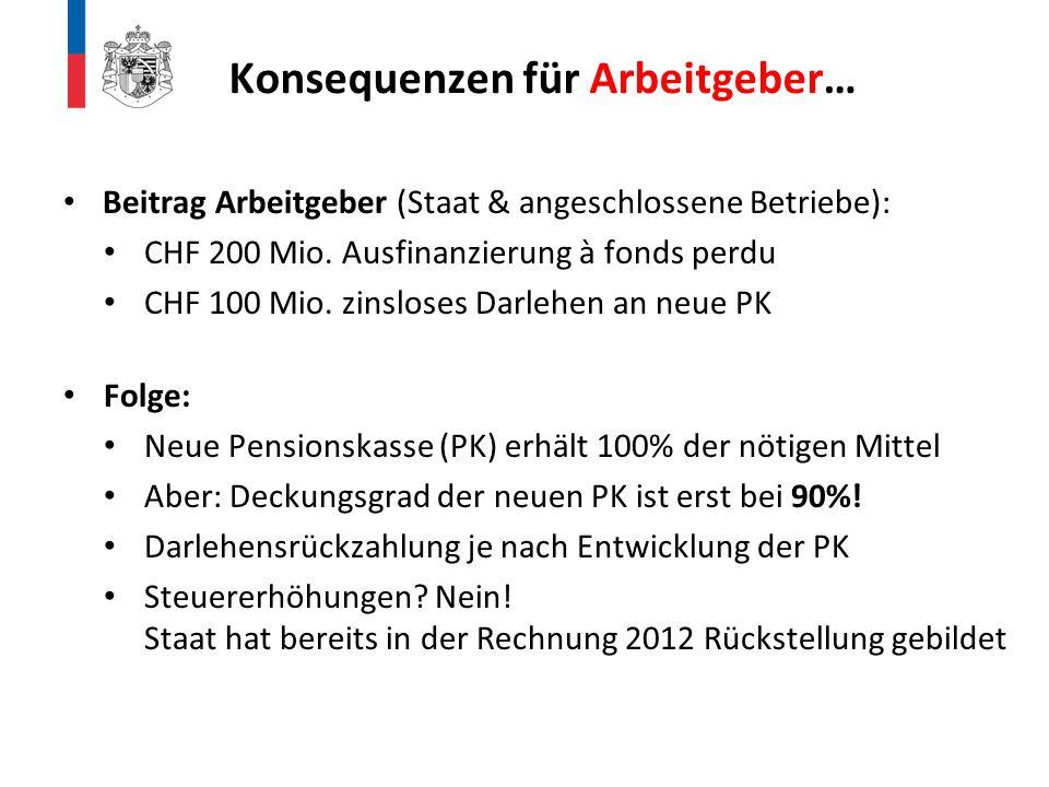 Beitrag Arbeitgeber (Staat & angeschlossene Betriebe): CHF 200 Mio. Ausfinanzierung à fonds perdu CHF 100 Mio. zinsloses Darlehen an neue PK Folge: Ne
