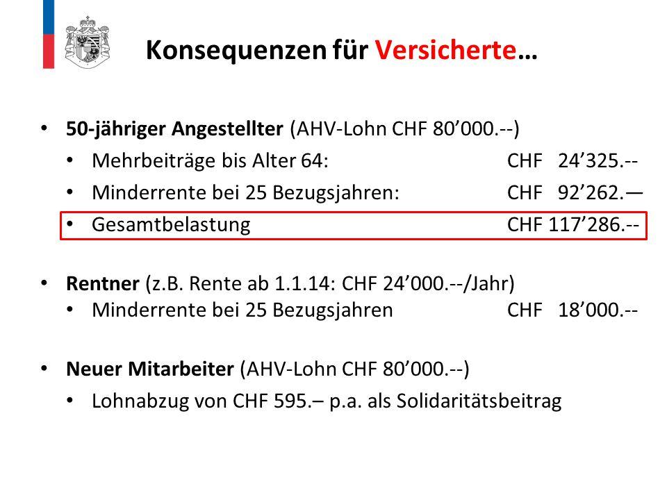 50-jähriger Angestellter (AHV-Lohn CHF 80'000.--) Mehrbeiträge bis Alter 64:CHF 24'325.-- Minderrente bei 25 Bezugsjahren:CHF 92'262.— Gesamtbelastung