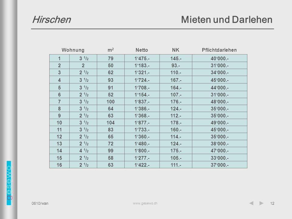www.gesewo.ch 0610/wan12 HirschenMieten und Darlehen Wohnungm2m2 NettoNKPflichtdarlehen 1 3 1 / 2 791'475.-145.-40'000.- 22501'183.-93.-31'000.- 3 2 1 / 2 621'321.-110.-34'000.- 4 3 1 / 2 931'724.-167.-45'000.- 5 3 1 / 2 911'708.-164.-44'000.- 6 2 1 / 2 521'154.-107.-31'000.- 7 3 1 / 2 1001'837.-176.-48'000.- 8 3 1 / 2 641'386.-124.-35'000.- 9 2 1 / 2 631'368.-112.-35'000.- 10 3 1 / 2 1041'877.-178.-49'000.- 11 3 1 / 2 831'733.-160.-45'000.- 12 2 1 / 2 651'360.-114.-35'000.- 13 2 1 / 2 721'480.-124.-38'000.- 14 4 1 / 2 991'800.-175.-47'000.- 15 2 1 / 2 581'277.-105.-33'000.- 16 2 1 / 2 631'422.-111.-37'000.-