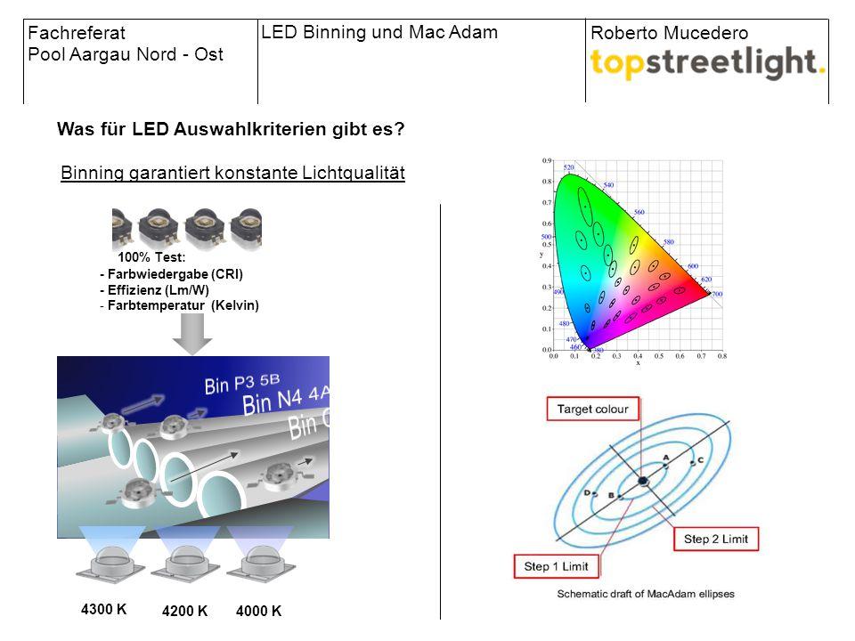 … 100% Test: - Farbwiedergabe (CRI) - Effizienz (Lm/W) - Farbtemperatur (Kelvin) 4300 K 4200 K4000 K Fachreferat Pool Aargau Nord - Ost Roberto Mucede
