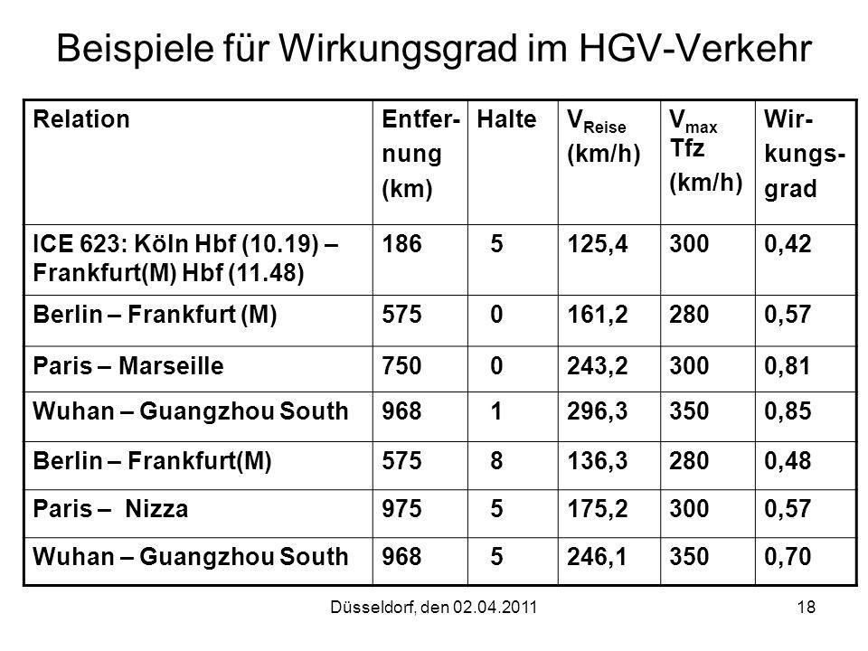 Düsseldorf, den 02.04.201118 Beispiele für Wirkungsgrad im HGV-Verkehr RelationEntfer- nung (km) HalteV Reise (km/h) V max Tfz (km/h) Wir- kungs- grad
