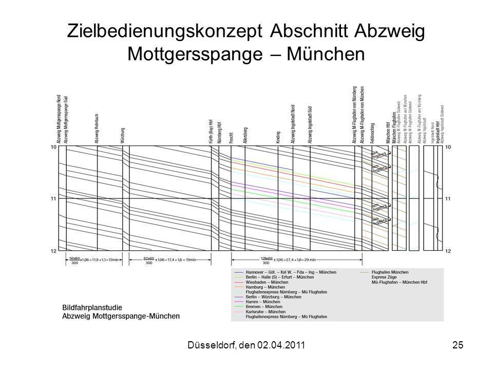 Düsseldorf, den 02.04.201125 Zielbedienungskonzept Abschnitt Abzweig Mottgersspange – München