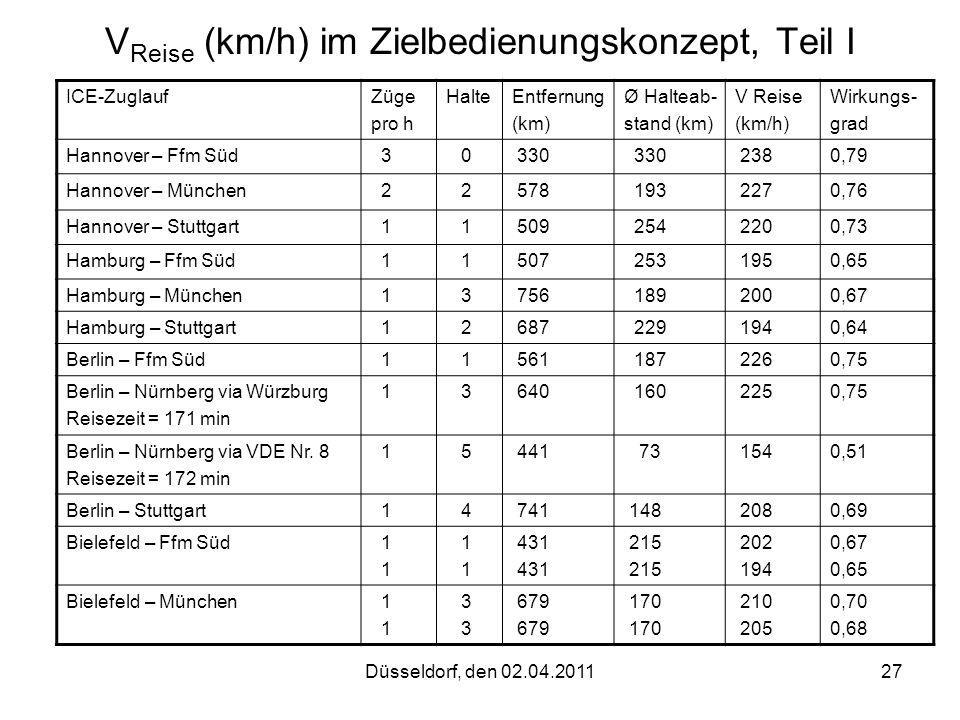 Düsseldorf, den 02.04.201127 V Reise (km/h) im Zielbedienungskonzept, Teil I ICE-ZuglaufZüge pro h HalteEntfernung (km) Ø Halteab- stand (km) V Reise