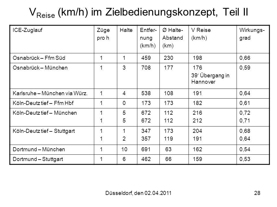 Düsseldorf, den 02.04.201128 V Reise (km/h) im Zielbedienungskonzept, Teil II ICE-ZuglaufZüge pro h HalteEntfer- nung (km/h) Ø Halte- Abstand (km) V R