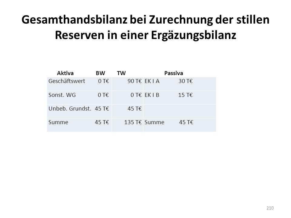 Gesamthandsbilanz bei Zurechnung der stillen Reserven in einer Ergäzungsbilanz Geschäftswert 0 T€90 T€EK I A 30 T€ Sonst. WG 0 T€0 T€EK I B 15 T€ Unbe