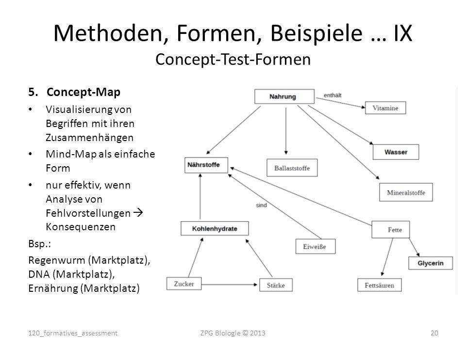 5.Concept-Map Visualisierung von Begriffen mit ihren Zusammenhängen Mind-Map als einfache Form nur effektiv, wenn Analyse von Fehlvorstellungen  Kons