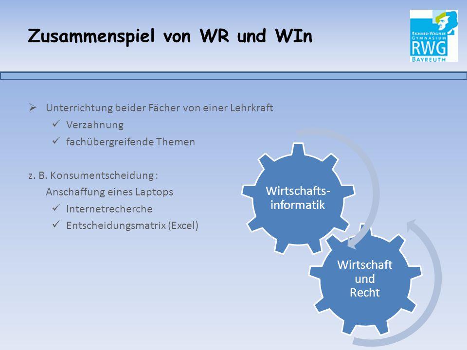 Zusammenspiel von WR und WIn  Unterrichtung beider Fächer von einer Lehrkraft Verzahnung fachübergreifende Themen z. B. Konsumentscheidung : Anschaff