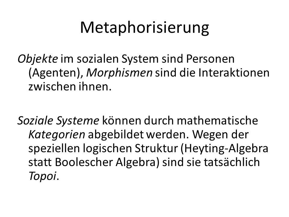 Metaphorisierung Objekte im sozialen System sind Personen (Agenten), Morphismen sind die Interaktionen zwischen ihnen. Soziale Systeme können durch ma