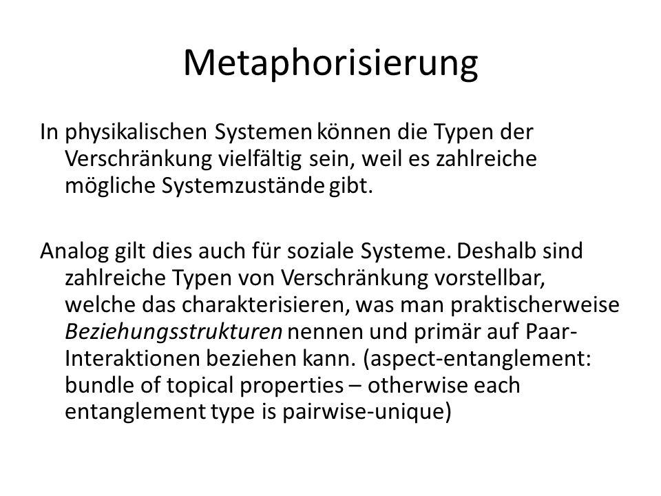 Metaphorisierung In physikalischen Systemen können die Typen der Verschränkung vielfältig sein, weil es zahlreiche mögliche Systemzustände gibt. Analo