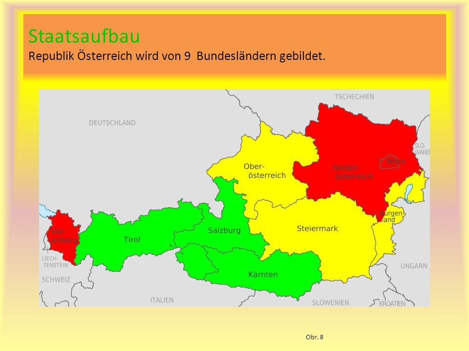 Staatsaufbau Republik Österreich wird von 9 Bundesländern gebildet. Obr. 8