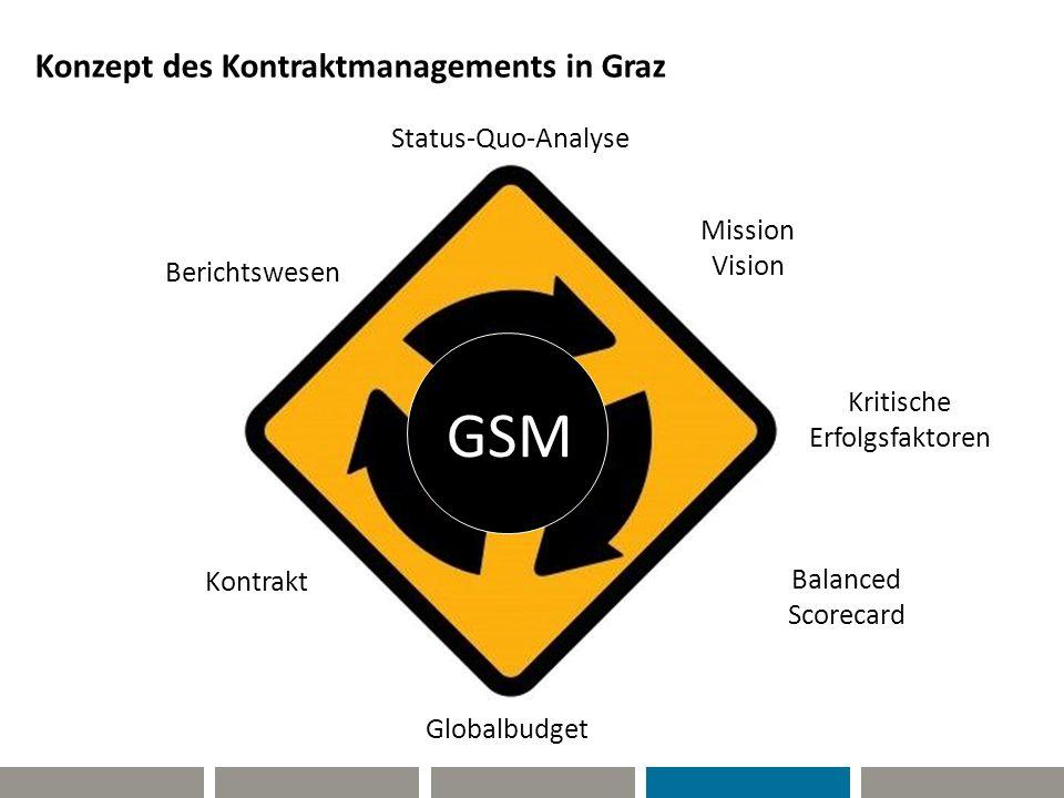 Konzept des Kontraktmanagements in Graz Eckwertbudgetierung Status-Quo-Analyse Mission Vision Kritische Erfolgsfaktoren Balanced Scorecard Globalbudge