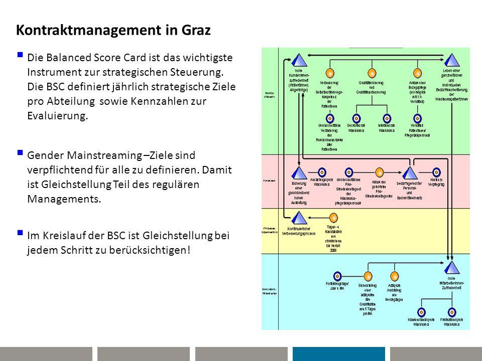 Kontraktmanagement in Graz  Die Balanced Score Card ist das wichtigste Instrument zur strategischen Steuerung. Die BSC definiert jährlich strategisch