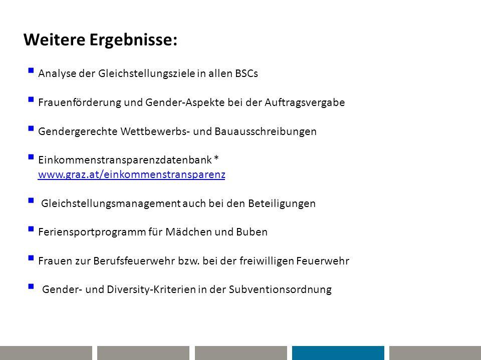 Weitere Ergebnisse:  Analyse der Gleichstellungsziele in allen BSCs  Frauenförderung und Gender-Aspekte bei der Auftragsvergabe  Gendergerechte Wet