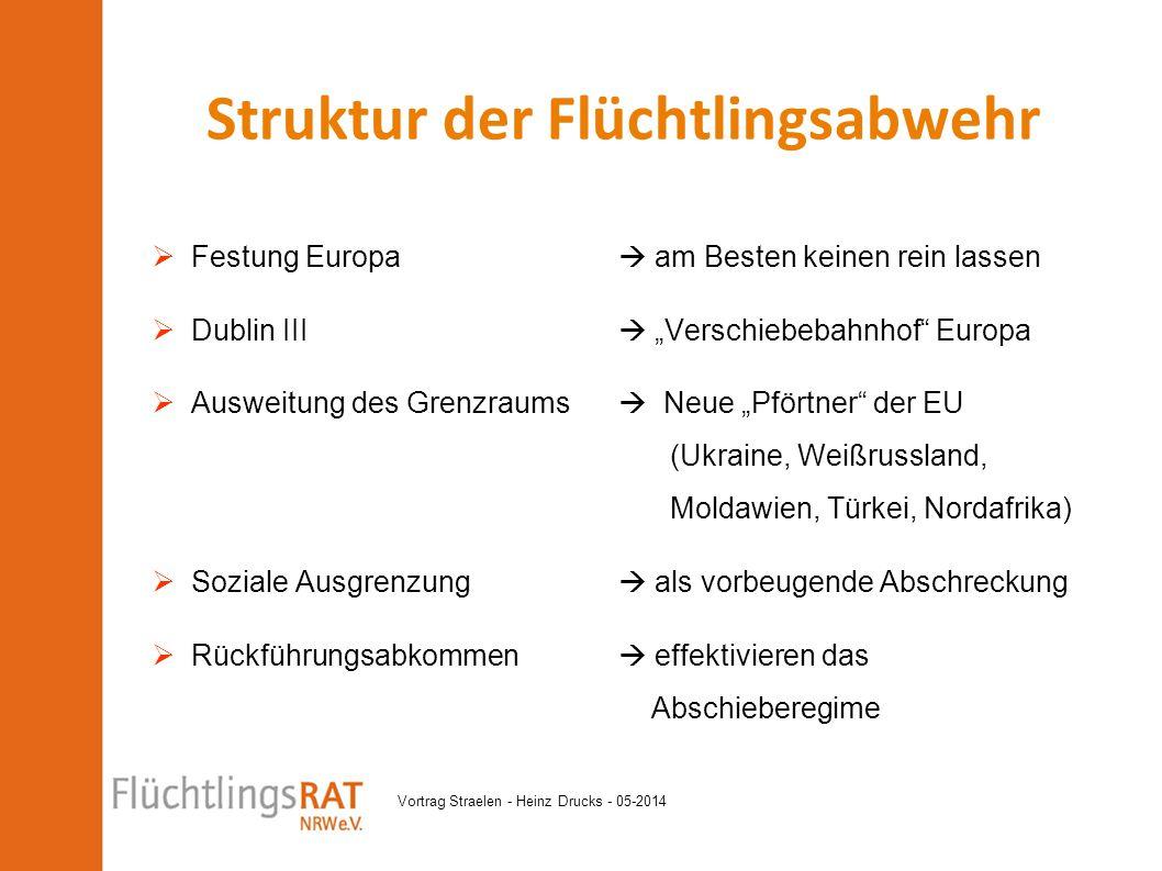 Vortrag Straelen - Heinz Drucks - 05-2014  Zentrales Ziel der EU Asylpolitik ist die Abwehr von Flüchtlingen an den Außengrenzen.