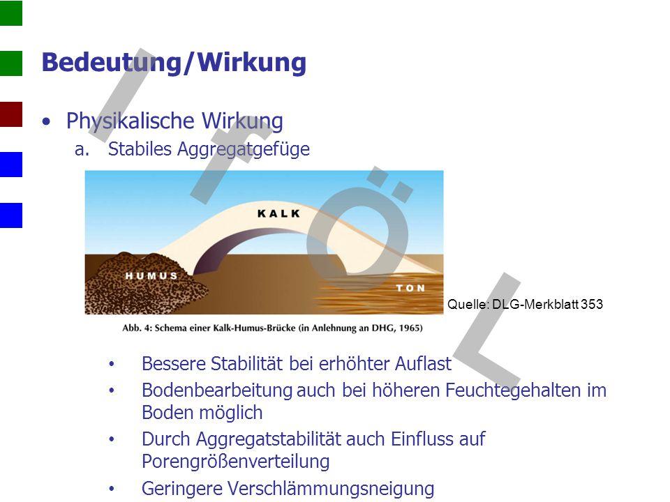 Bedeutung/Wirkung Physikalische Wirkung a.Stabiles Aggregatgefüge Bessere Stabilität bei erhöhter Auflast Bodenbearbeitung auch bei höheren Feuchtegeh
