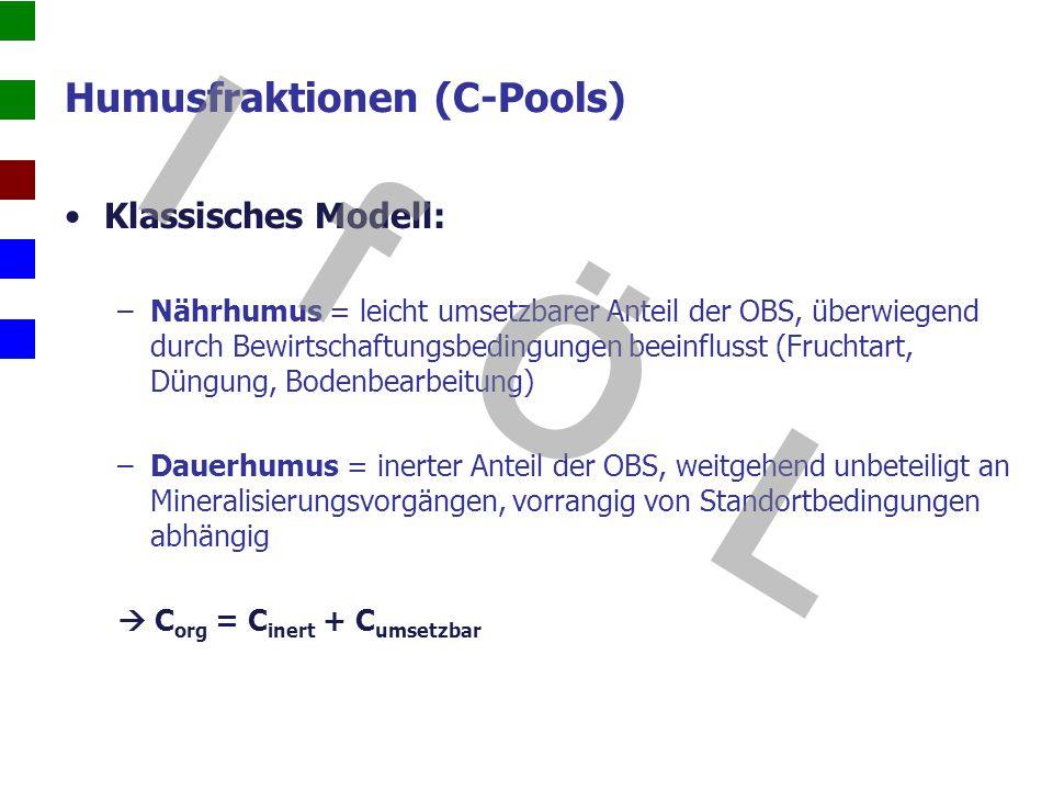 Humusfraktionen (C-Pools) Klassisches Modell: –Nährhumus = leicht umsetzbarer Anteil der OBS, überwiegend durch Bewirtschaftungsbedingungen beeinfluss