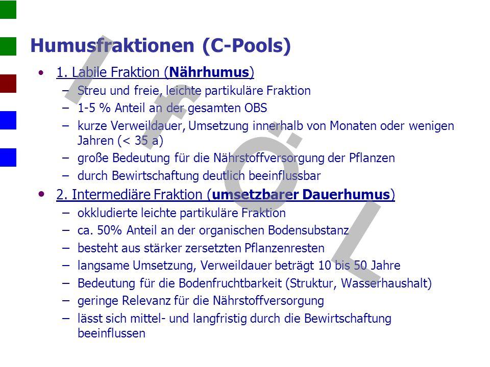 IfÖL Dr. Beisecker 1. Labile Fraktion (Nährhumus) –Streu und freie, leichte partikuläre Fraktion –1-5 % Anteil an der gesamten OBS –kurze Verweildauer