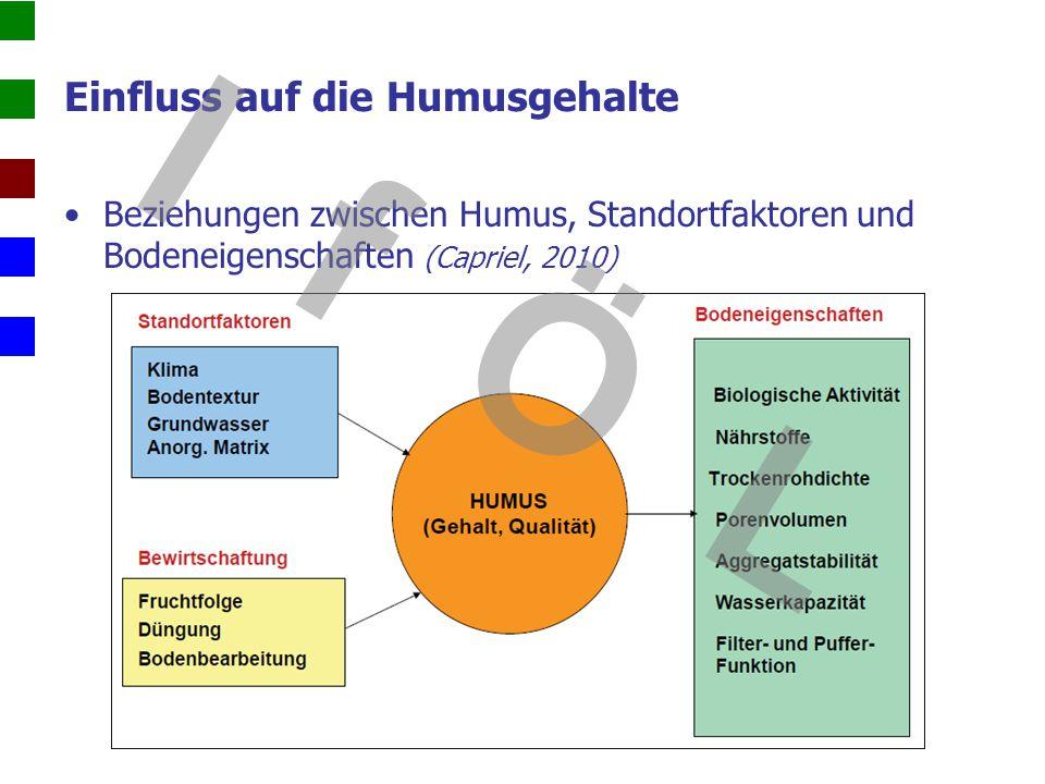 Einfluss auf die Humusgehalte Beziehungen zwischen Humus, Standortfaktoren und Bodeneigenschaften (Capriel, 2010) I f Ö L