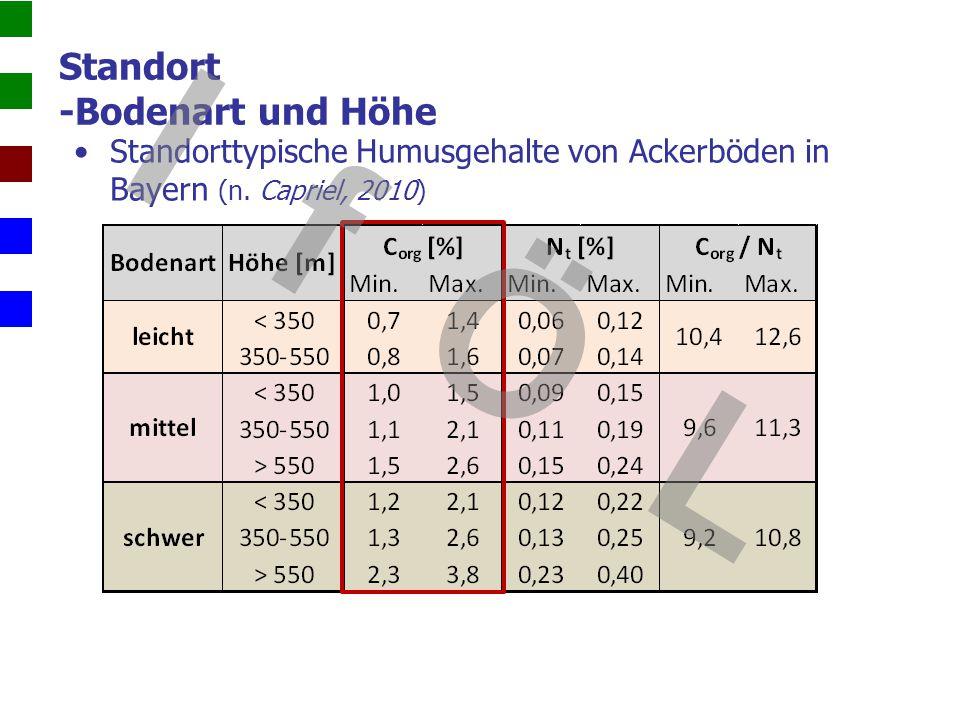 Standort -Bodenart und Höhe Standorttypische Humusgehalte von Ackerböden in Bayern (n. Capriel, 2010) I f Ö L