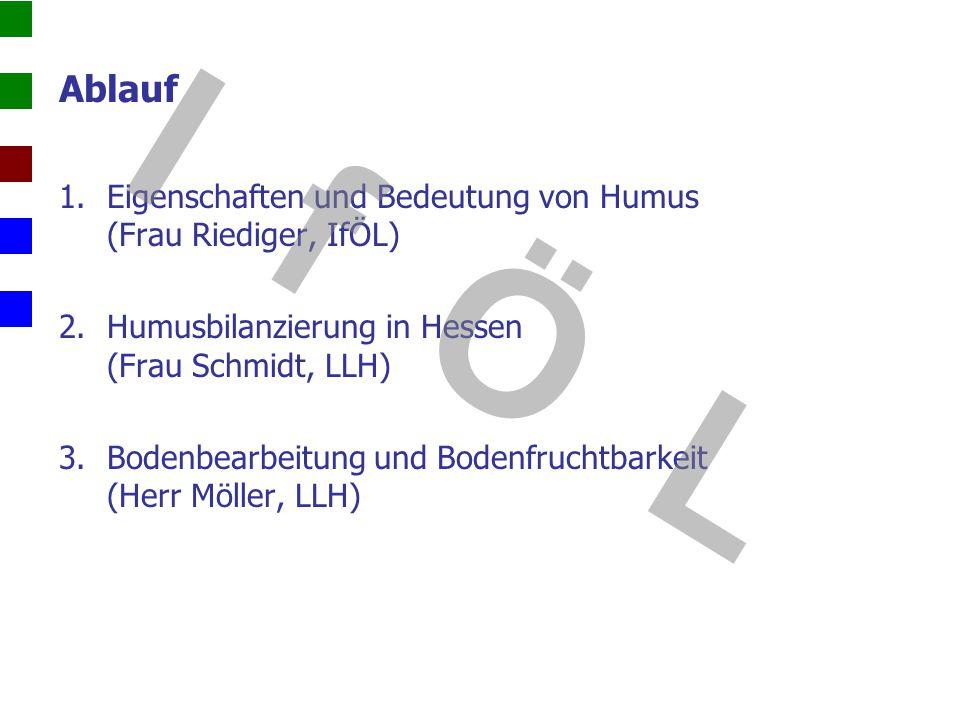 Ablauf 1.Eigenschaften und Bedeutung von Humus (Frau Riediger, IfÖL) 2.Humusbilanzierung in Hessen (Frau Schmidt, LLH) 3.Bodenbearbeitung und Bodenfru